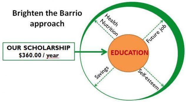 Brighten the Barrio - foto 1