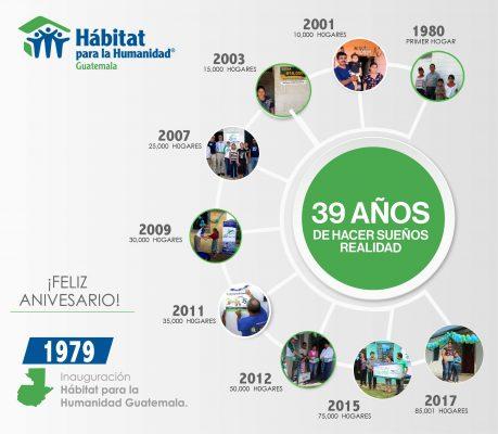 Hábitat para la Humanidad Guatemala - foto 2